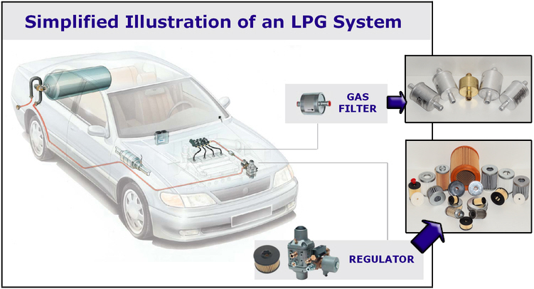 Illustration of an lpg system